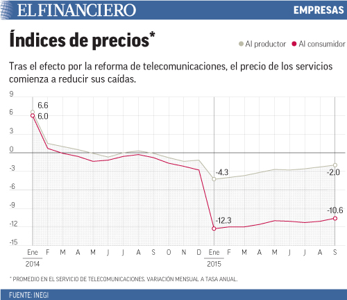 Tras el efecto por la reforma de telecomunicaciones, el precio de los servicios comienza a reducir sus caídas.