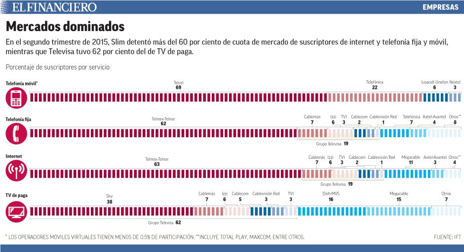 En el segundo trimestre de 2015, Slim detentó más del 60 por ciento de cuota de mercado de suscriptores de internet y telefonía fija y móvil, mientras que Televisa tuvo 62 por ciento del de TV de paga.