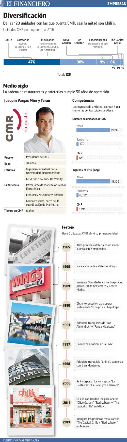 La cadena de restaurantes y cafeterías cumple 50 años de operación.