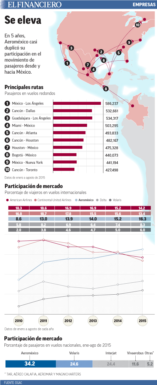 En 5 años, Aeroméxico casi duplicó su participación en el movimiento de pasajeros desde y hacia México.