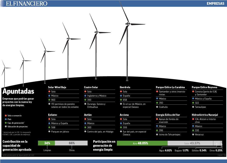 Empresas que podrían ganar proyectos con la nueva ley de energías limpias.