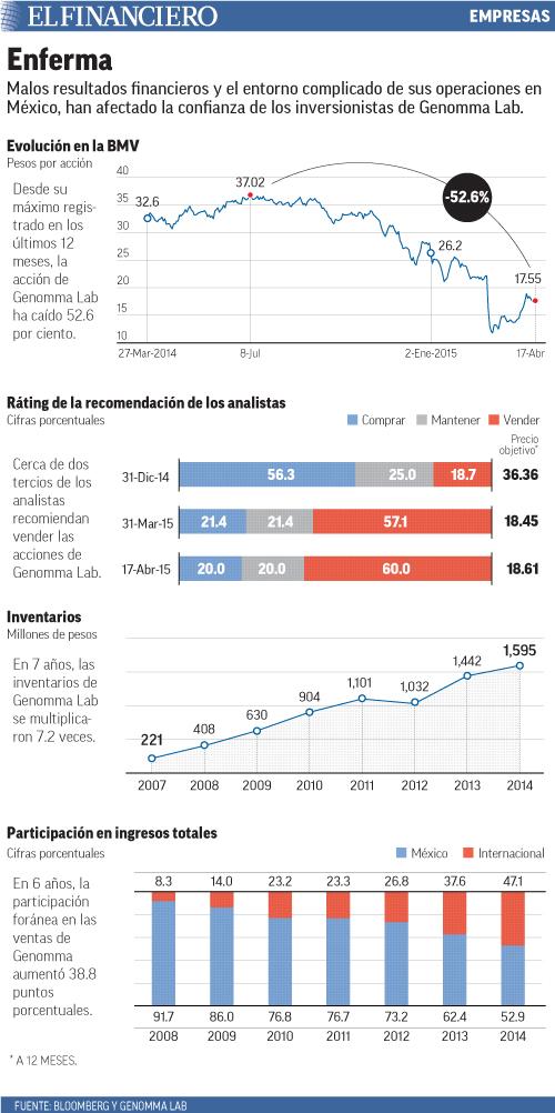 Malos resultados financieros y el entorno complicado de sus operaciones en México, han afectado la confianza de los inversionistas de Genomma Lab.
