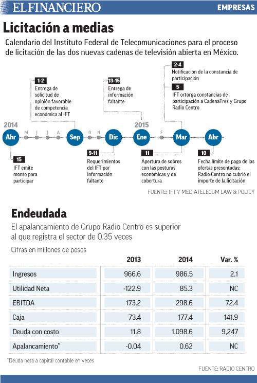Calendario del Instituto Federal de Telecomunicaciones para el proceso de licitación de las dos nuevas cadenas de televisión abierta en México.