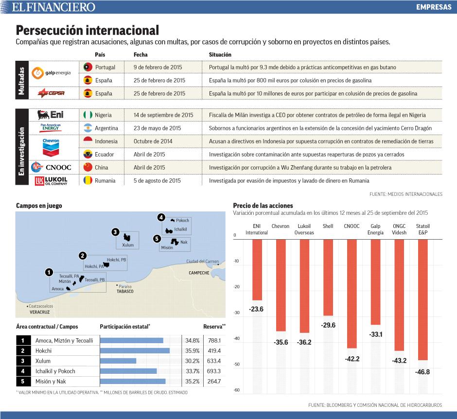 Compañías que registran acusaciones, algunas con multas, por casos de corrupción y soborno en proyectos en distintos países.