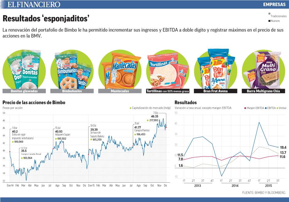 La renovación del portafolio de Bimbo le ha permitido incrementar sus ingresos y EBITDA a doble dígito y registrar máximos en el precio de sus acciones en la BMV.