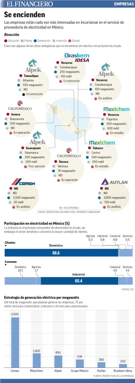 Las empresas están cada vez más interesadas en incursionar en el servicio de proveeduría de electricidad en México.