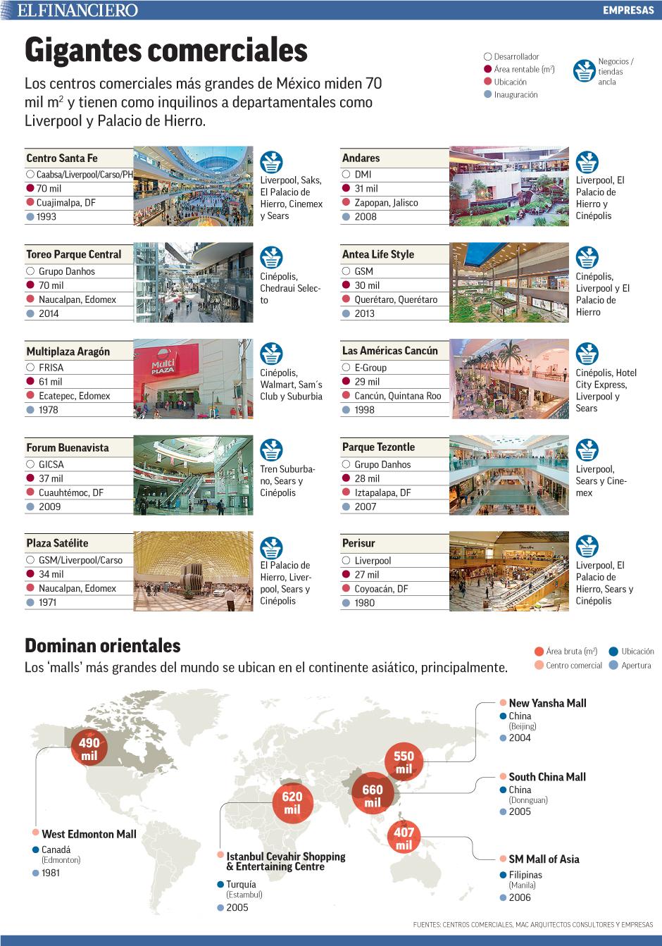 Los centros comerciales más grandes de México miden 70 mil m2 y tienen como inquilinos a departamentales como Liverpool y Palacio de Hierro.