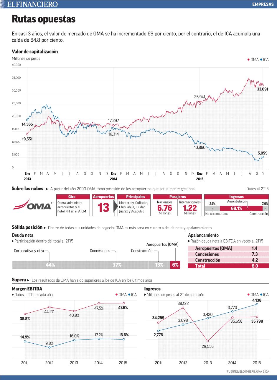 En casi 3 años, el valor de mercado de OMA se ha incrementado 69 por ciento, por el contrario, el de ICA acumula una caída de 64.8 por ciento.