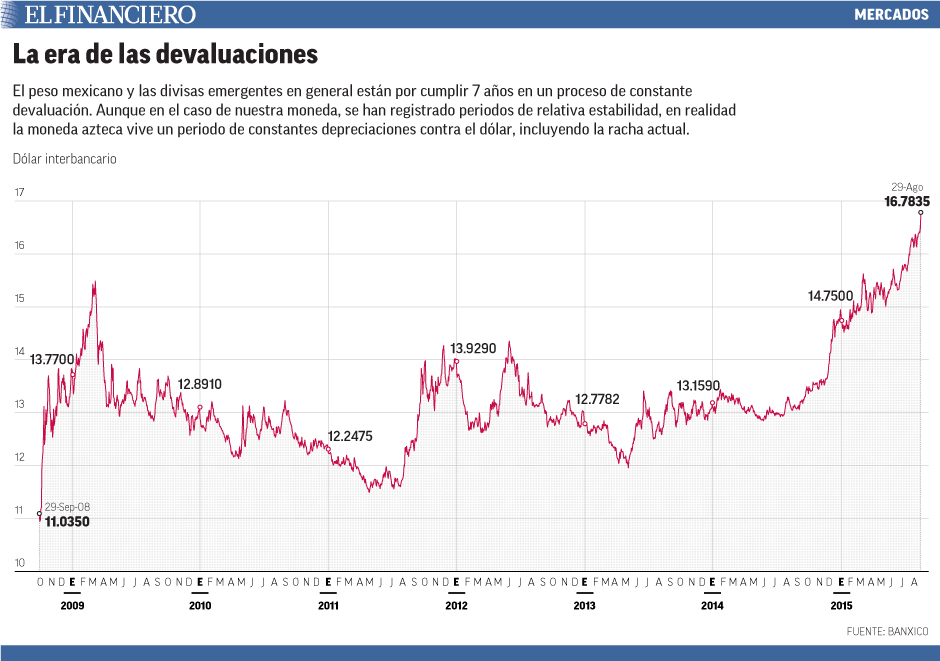 El peso mexicano y las divisas emergentes en general están por cumplir 7 años en un proceso de constante devaluación. Aunque en el caso de nuestra moneda, se han registrado periodos de relativa estabilidad, en realidad la moneda azteca vive un periodo de constantes depreciaciones contra el dólar, incluyendo la racha actual.