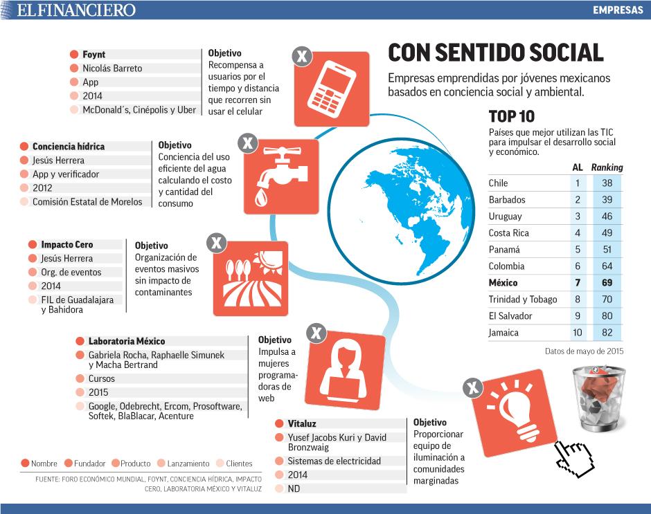 Empresas emprendidas por jóvenes mexicanos basados en conciencia social y ambiental.