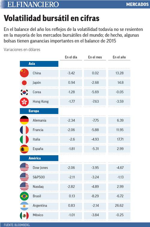En el balance del año los reflejos de la volatilidad todavía no se resienten en la mayoría de los mercados bursátiles del mundo; de hecho, algunas bolsas tienen ganancias importantes en el balance de 2015