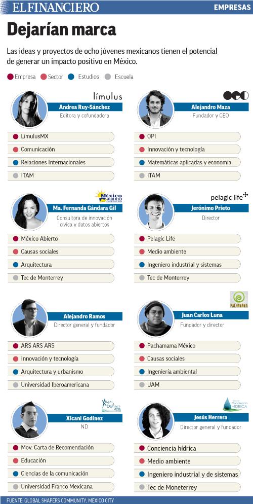 Las ideas y proyectos de ocho jóvenes mexicanos tienen el potencial de generar un impacto positivo en México.