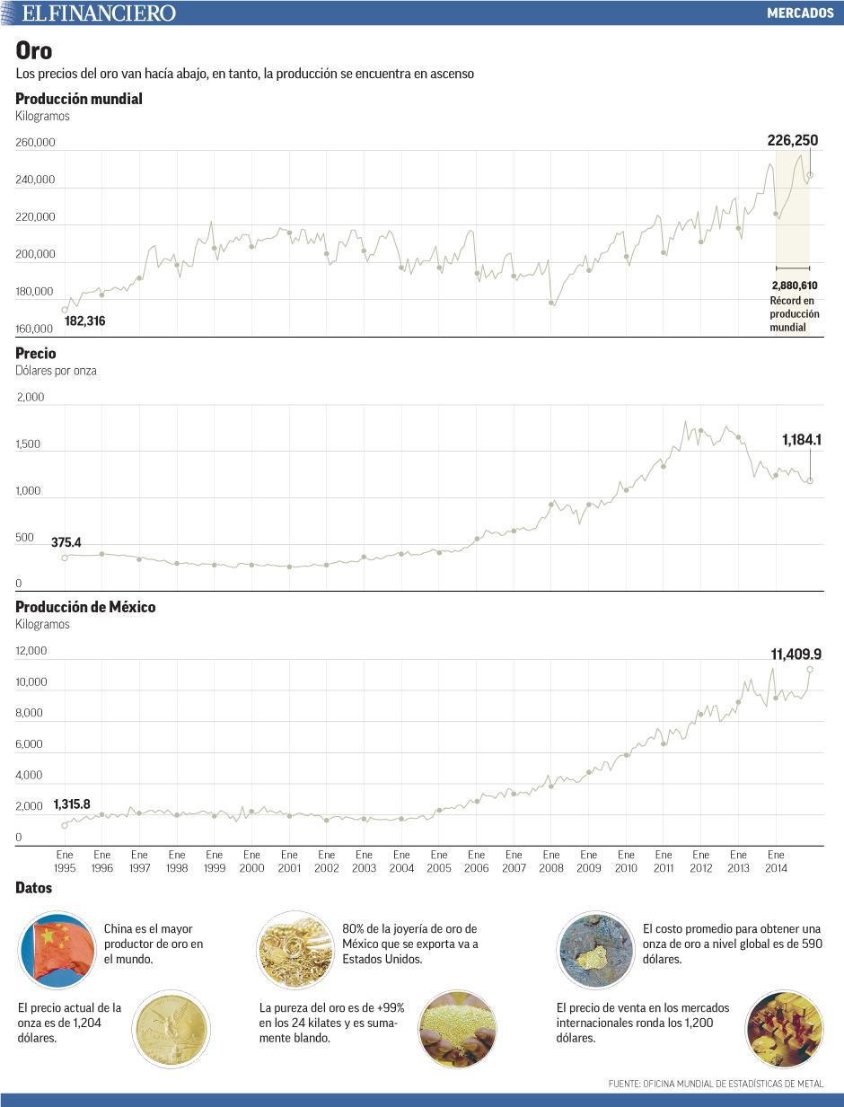 Los precios del oro van hacía abajo, en tanto, la producción se encuentra en ascenso