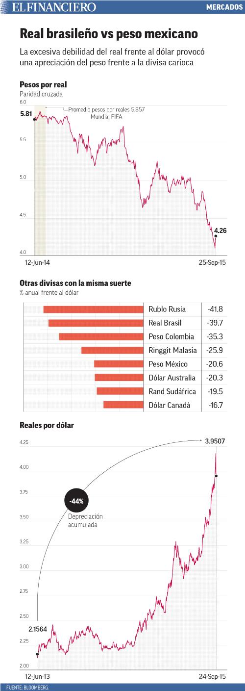 Las exportaciones totales registraron su peor desempeño para un agosto en 6 años. Las automotrices tuvieron su peor caída desde octubre del 2009; sólo las exportaciones agrícolas mostraron un avance.