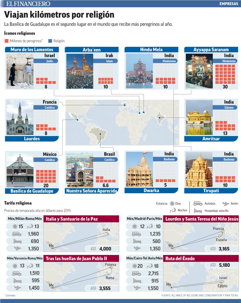 La Basílica de Guadalupe es el segundo lugar en el mundo que recibe más peregrinos al año.