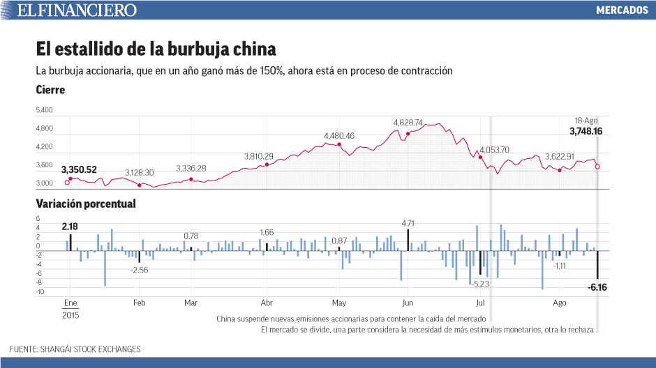 La burbuja accionaria, que en un año ganó más de 150%, ahora está en proceso de contracción