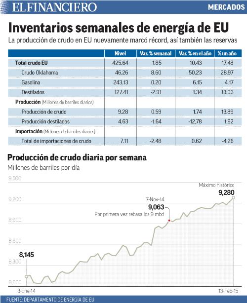 La producción de crudo en EU nuevamente marcó récord, así también las reservas