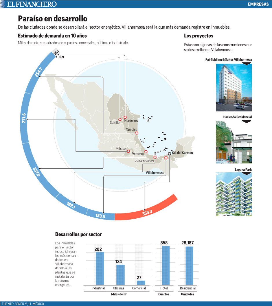 De las ciudades donde se desarrollará el sector energético, Villahermosa será la que más demanda registre en inmuebles.