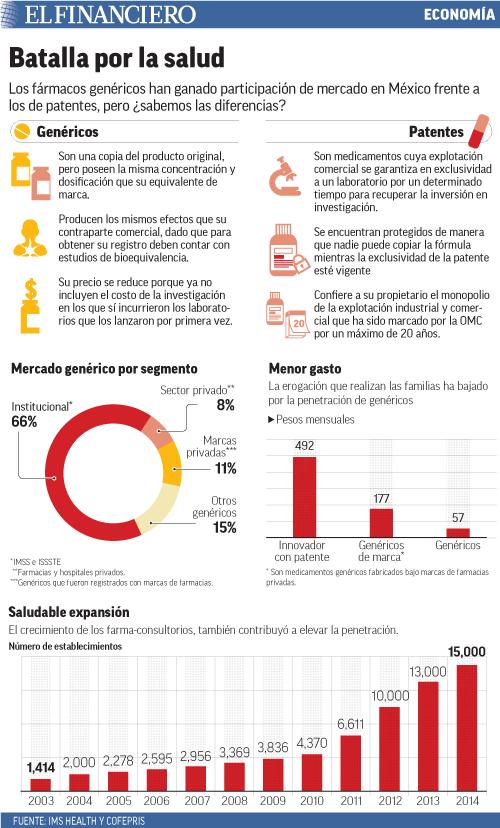 Los fármacos genéricos han ganado participación de mercado en México frente a los de patentes, pero ¿sabemos las diferencias?
