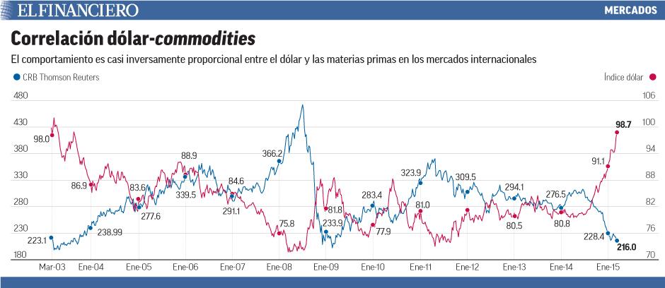 El comportamiento es casi inversamente proporcional entre el dólar y las materias primas en los mercados internacionales