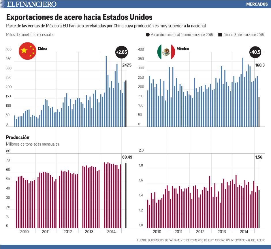 Parte de las ventas de México a EU han sido arrebatadas por China cuya producción es muy superior a la nacional