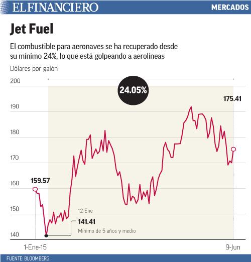 El combustible para aeronaves se ha recuperado desde su mínimo 24%, lo que está golpeando a aerolíneas
