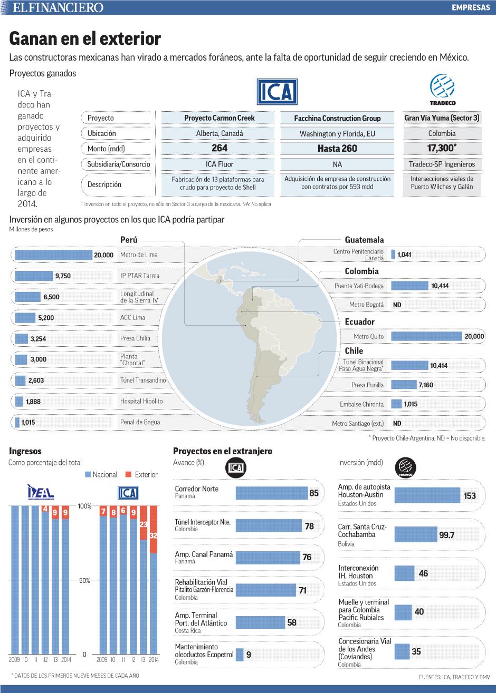 Las constructoras mexicanas han virado a mercados foráneos, ante la falta de oportunidad de seguir creciendo en México.