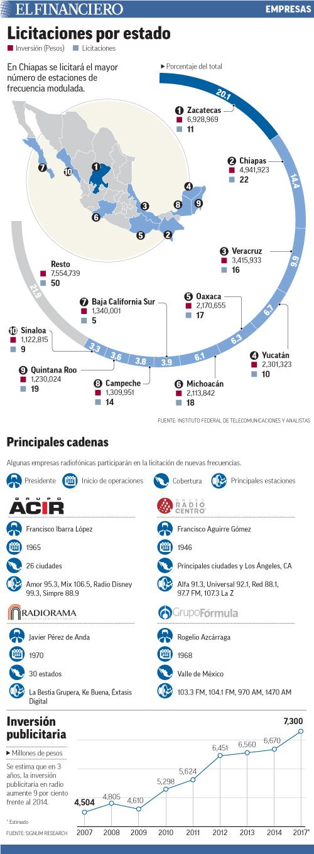 En Chiapas se licitará el mayor número de estaciones de frecuencia modulada.