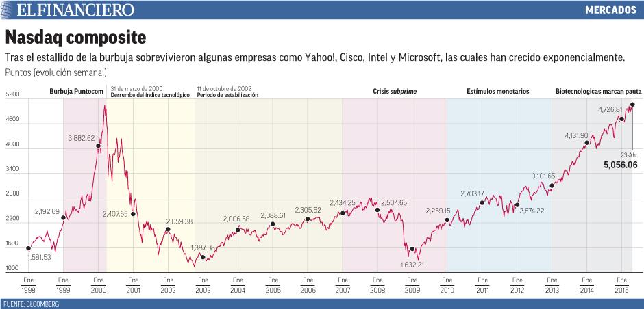 Tras el estallido de la burbuja sobrevivieron algunas empresas como Yahoo!, Cisco, Intel y Microsoft, las cuales han crecido exponencialmente.