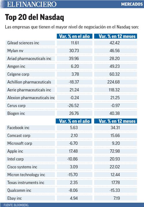 Las empresas que tienen el mayor nivel de negociación en el Nasdaq son:
