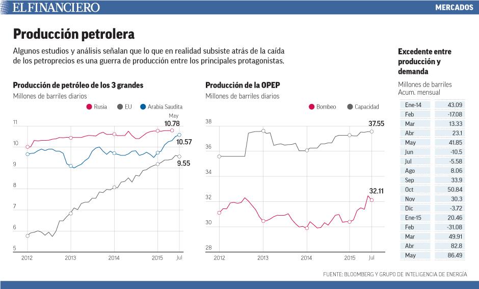 Algunos estudios y análisis señalan que lo que en realidad subsiste atrás de la caída de los petroprecios es una guerra de producción entre los principales protagonistas.