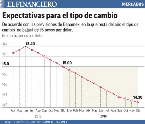 De acuerdo con las previsiones de Banamex, en lo que resta del año el tipo de cambio no bajará de 15 pesos por dólar.
