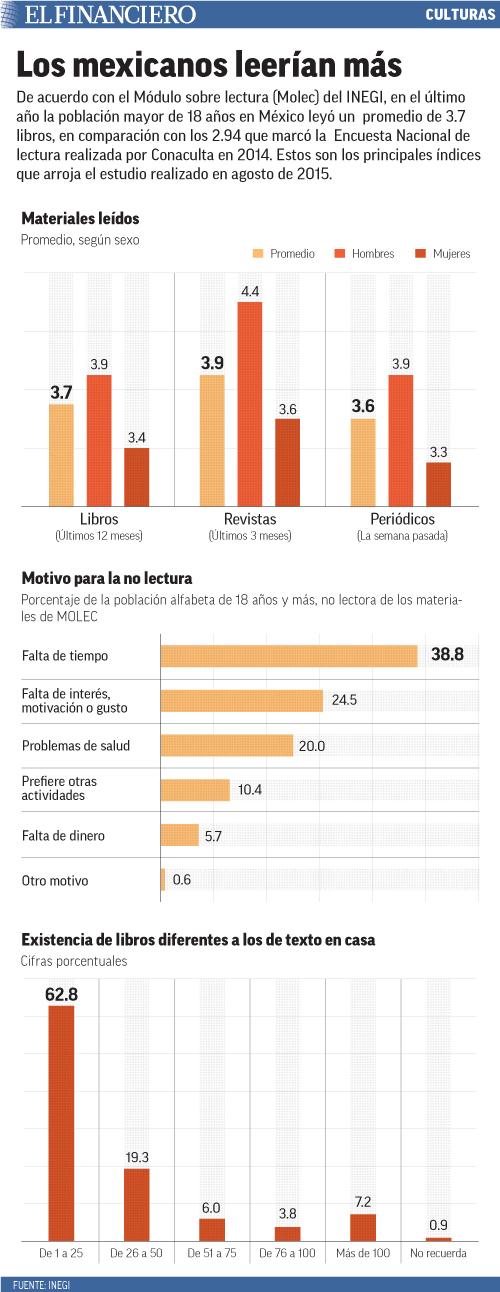 De acuerdo con el Módulo sobre lectura (Molec) del INEGI, en el último año la población mayor de 18 años en México leyó un  promedio de 3.7 libros, en comparación con los 2.94 que marcó la  Encuesta Nacional de lectura realizada por Conaculta en 2014. Estos son los principales índices que arroja el estudio realizado en agosto de 2015.