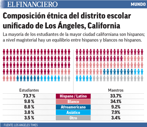 La mayoría de los estudiantes de la mayor ciudad californiana son hispanos; a nivel magisterial hay un equilibrio entre hispanos y blancos no hispanos.