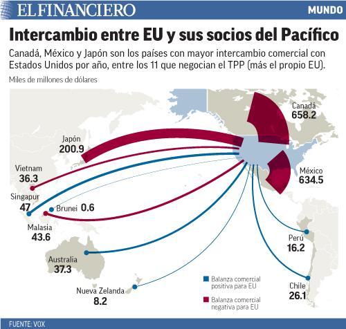 Canadá, México y Japón son los países con mayor intercambio comercial con Estados Unidos por año, entre los 11 que negocian el TPP (más el propio EU).