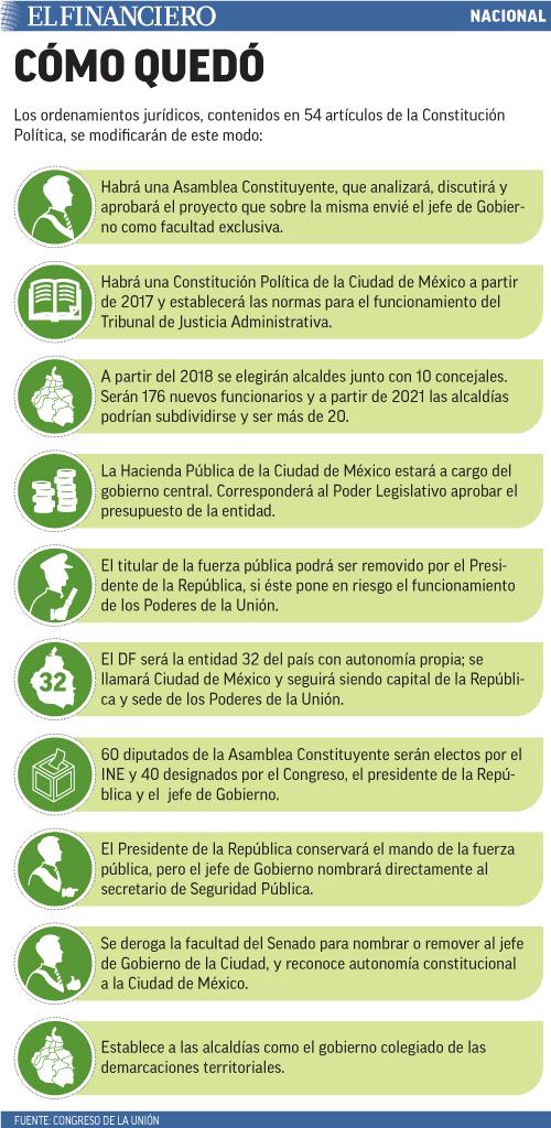 Los ordenamientos jurídicos, contenidos en 54 artículos de la Constitución Política, se modificarán de este modo: