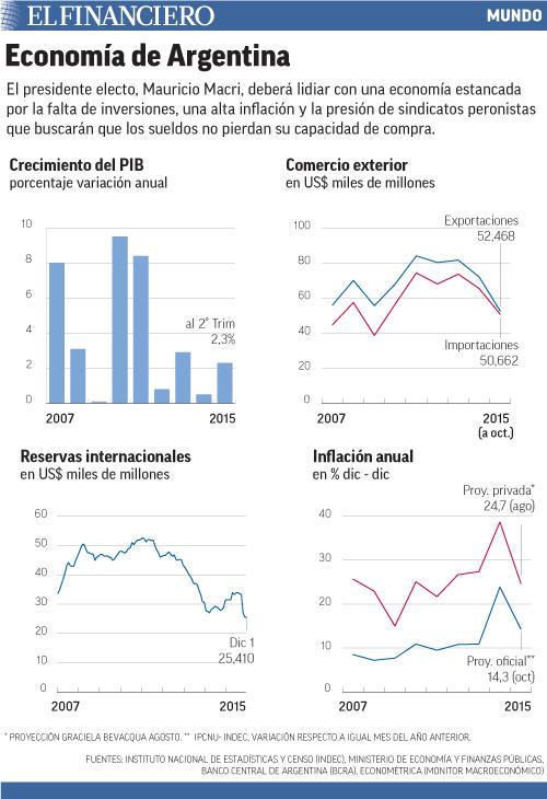El presidente electo, Mauricio Macri, deberá lidiar con una economía estancada por la falta de inversiones, una alta inflación y la presión de sindicatos peronistas que buscarán que los sueldos no pierdan su capacidad de compra.