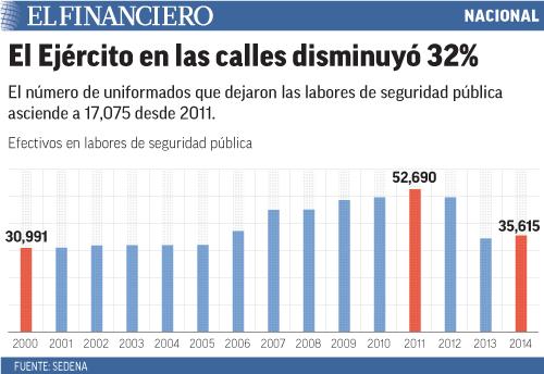 El número de uniformados que dejaron las labores de seguridad pública asciende a 17,075 desde 2011.
