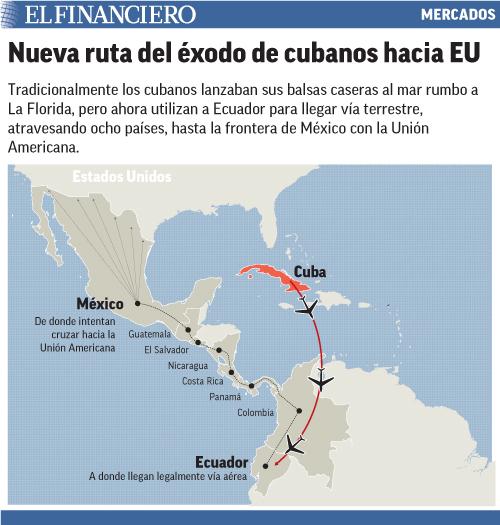 Tradicionalmente los cubanos lanzaban sus balsas caseras al mar rumbo a La Florida, pero ahora utilizan a Ecuador para llegar vía terrestre, atravesando ocho países, hasta la frontera de México con la Unión Americana.