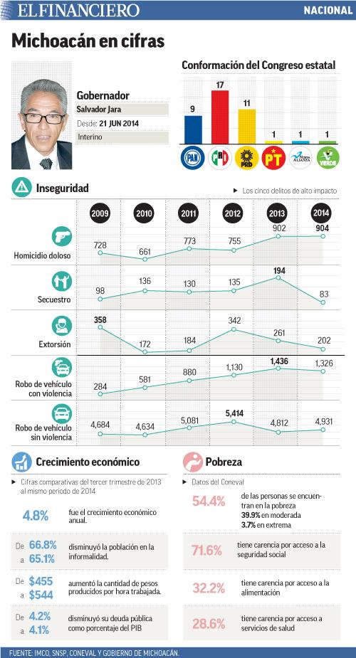 Michoacán en cifras