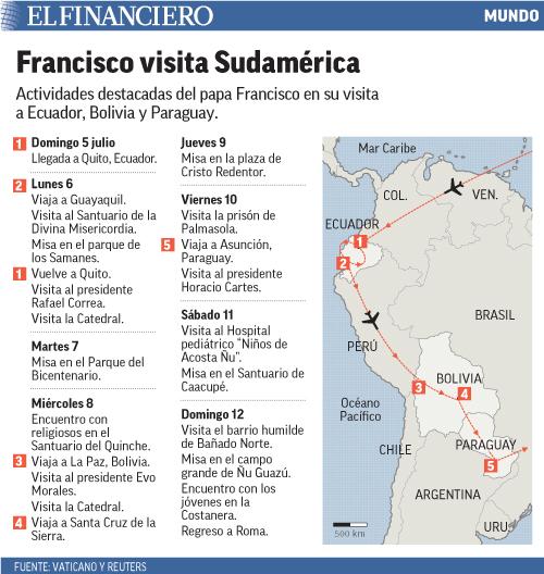 Actividades destacadas del papa Francisco en su visita a Ecuador, Bolivia y Paraguay.