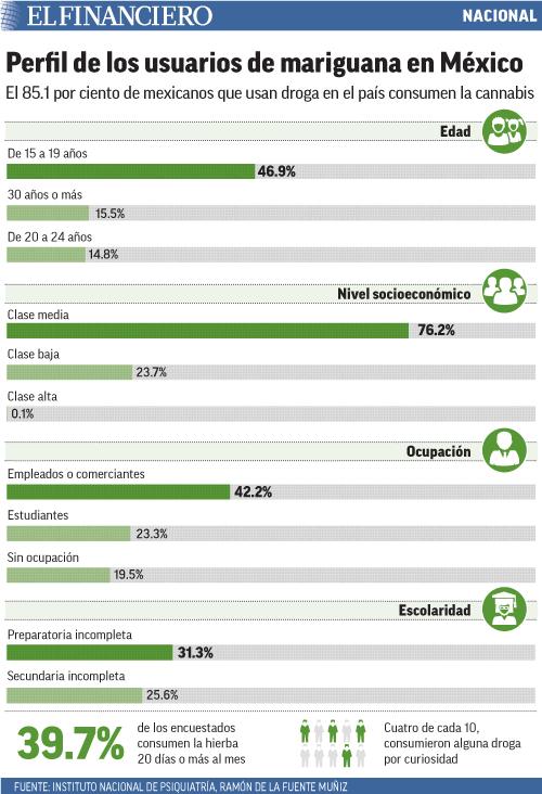 El 85.1 por ciento de mexicanos que usan droga en el país consumen la cannabis