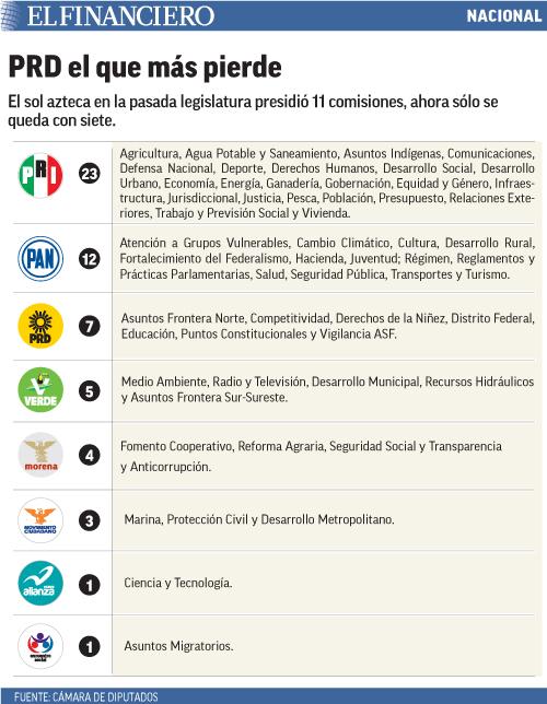 El sol azteca en la pasada legislatura presidió 11 comisiones, ahora sólo se queda con siete.