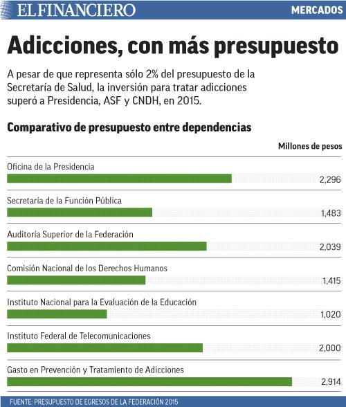 A pesar de que representa sólo 2% del presupuesto de la Secretaría de Salud, la inversión para tratar adicciones superó a Presidencia, ASF y CNDH, en 2015.