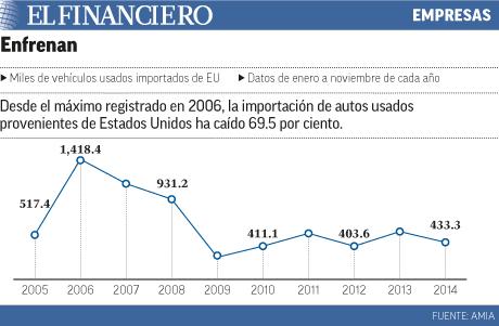 Ha caído la importación de autos usados