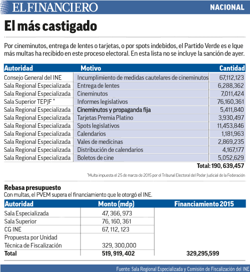 El_mas_castigado