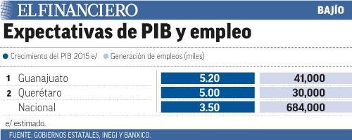 """""""Expectativas-PIB_B2446"""""""