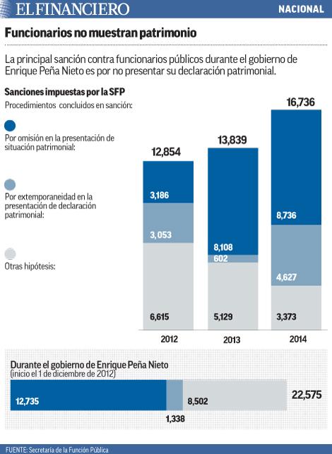La principal sanción contra funcionarios públicos durante el gobierno de Enrique Peña Nieto es por no presentar su declaración patrimonial