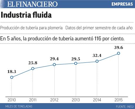 Industria fluida