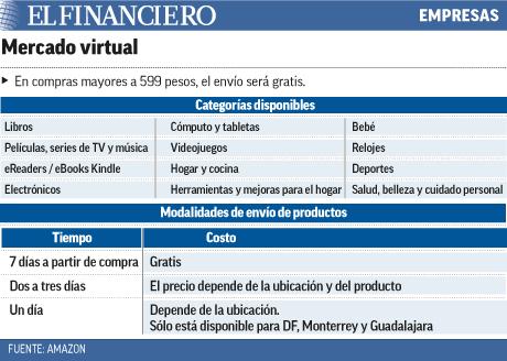 Mercado virtual